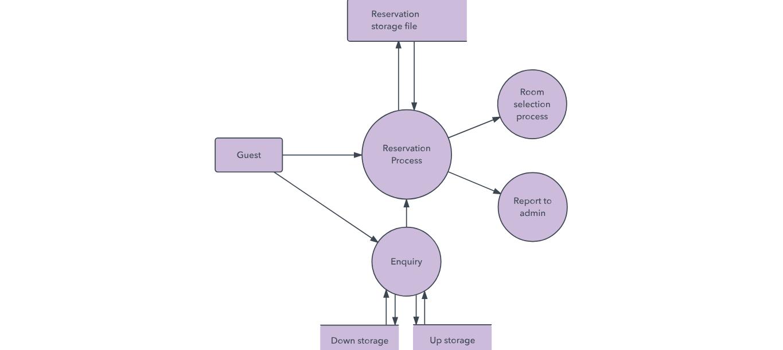 جریان داده چیست و چگونه یک نمودار جریان داده بکشیم؟